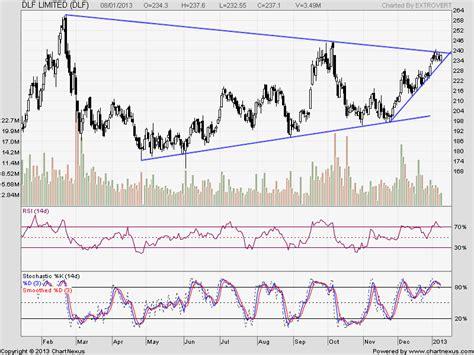 pattern day trader bad symmetrical trianlge pattern in stocks