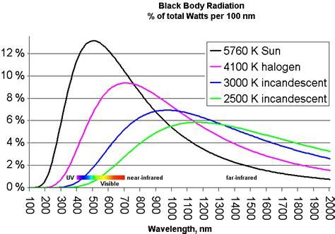 natural spectrum light therapy visible light spectrum nextgenlite electromagnetic