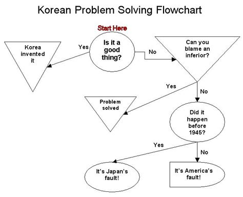 problem flowchart selected asian nations