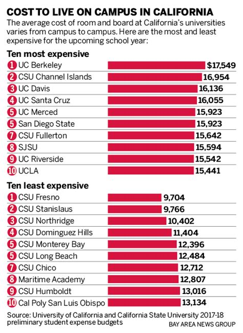 Living Expenses For Ucla Mba Student by It S Cheaper To Live On Cus At Ucla Than Uc Merced
