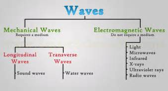 Types of waves mechanical amp electromagnetic waves ssp
