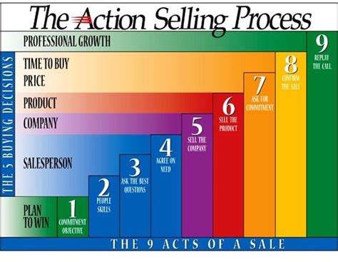 questions that sell the powerful process for discovering what your customer really wants books models the o jays and sales process on