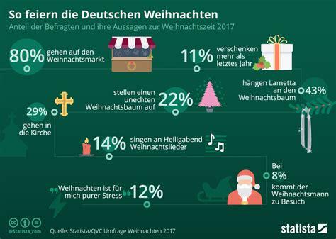 wann feiern die russen weihnachten so feiern die deutschen weihnachten 2017 sonnenfroh