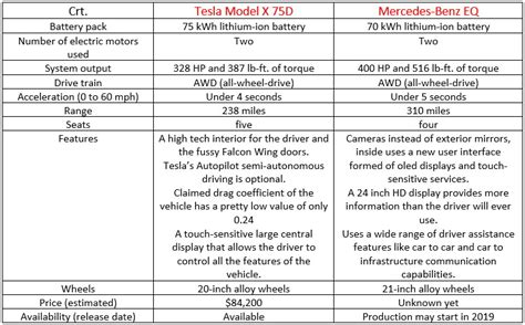 11 Similarities Of And by Mercedes Eq Can Be A Tesla Model X Killer