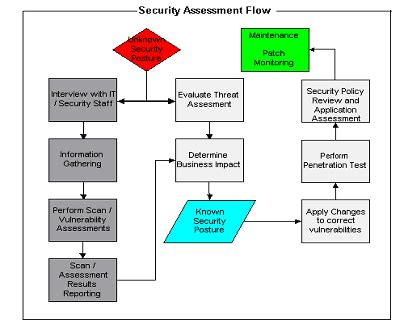 10 Ways To Work Securely Security Management Process Template