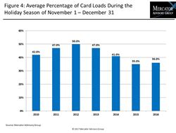 Closed Loop Gift Cards - closed loop gift card loads grew in 2016 as shoppers returned to cards