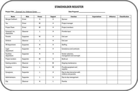 What You Should Know About Stakeholder Registers For The Pmp Certification Exam Dummies Stakeholder Register Template