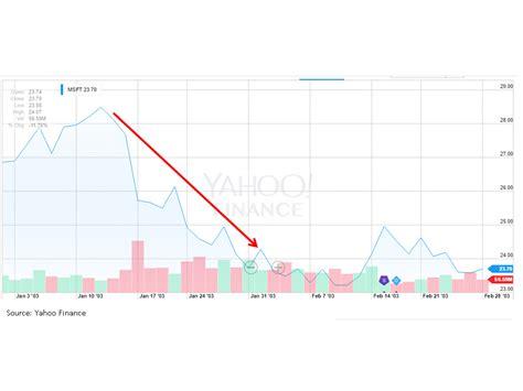 Tesla Stock Dividends Tesla Stock Dividend Tesla Image