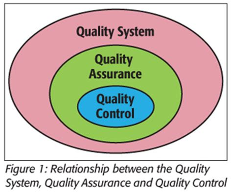 Mba In Food Safety And Quality Management In India by What Defines A Laboratory Quality System Food Safety
