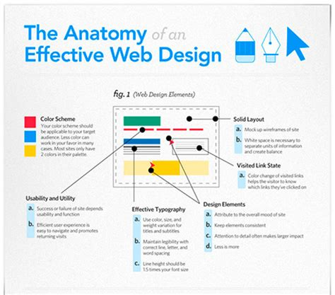 design pattern web development emerging trends for digital marketing 2017 wdipl blog
