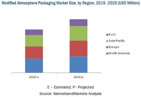 Modified Atmosphere Packaging Market Size by Modified Atmosphere Packaging Market By Application