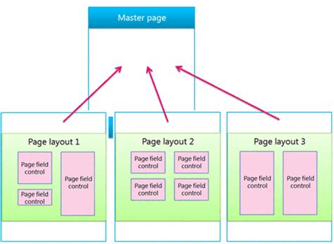 definition of layout master sharepoint 2013 15 overview of the sharepoint 2013 page
