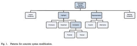 workflow patterns workflow patterns patterns concrete syntax