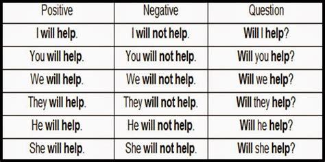 question future simple tense future simple tense vezbanja za ucenje engleskog