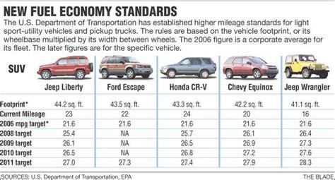 Jeep Fuel Economy Jeep Liberty Gas Mileage