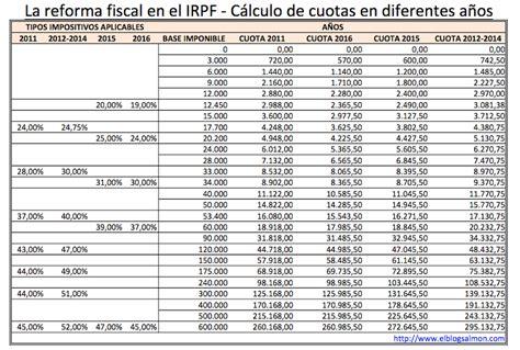 renta 2015 cules son los nuevos tramos del irpf reforma fiscal 2015 comparativa de bases imponibles y