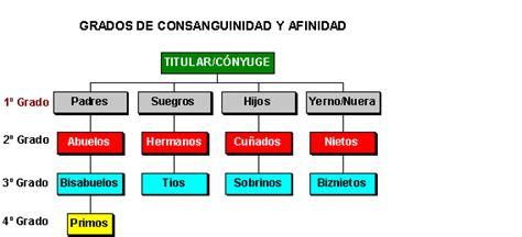 cuarto grado de consanguinidad y segundo de afinidad ufp almer 237 a grados de consanguinidad y afinidad
