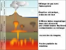 d馭inition de chambre magmatique volcanisme wikimonde