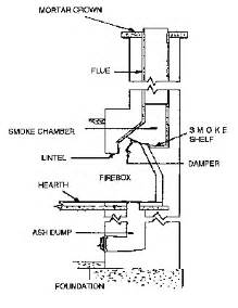 how to build a fireplace and chimney anatomy of your fireplace chimney safety institute of