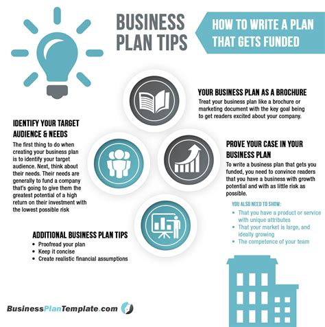 how to put together a business plan template 28 how to put together a business plan template