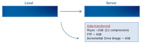better than rsync using rsync backupassist
