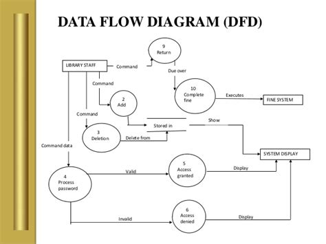 data flow diagram exle library management system study with data flow diagram of inventory