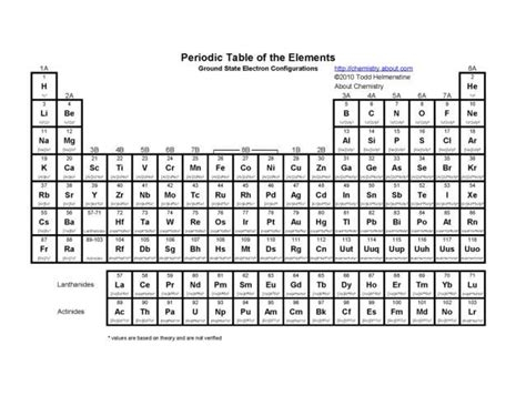 printable periodic table with electron configuration printable periodic tables pdf tables and periodic table