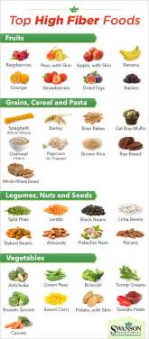 the top high fiber foods how many do you eat
