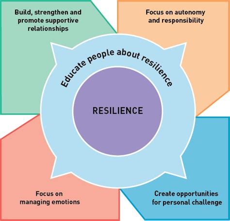 by 3 4 years a resilient child should be able to fend for building resilience in children