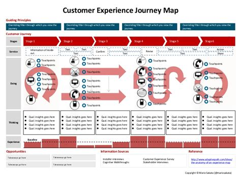 User Experience Journey Map Client Journey Map Template