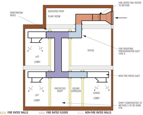 fire rated exhaust fan enclosures pressurisation ductwork systems fire protection