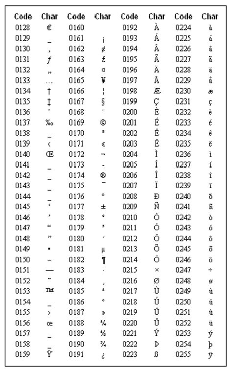lettere con l umlaut how to type accents using ascii codes and