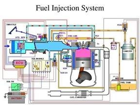 Fuel Injection System Ppt Fuel Injection System Powerpoint Presentation Id