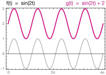 math  waves