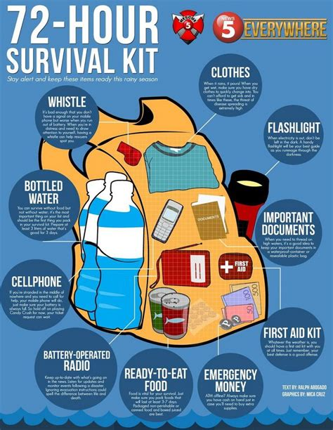forgotten survival items the top 25 items that you forgot to add to your survival kit until now books 25 best ideas about disaster preparedness on