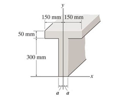 cross sectional area of a beam locate the centroid y 175 of the beam s cross sectio