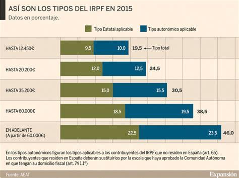 Renta 2015 Cules Son Los Nuevos Tramos Del Irpf | renta 2016 renta 2015 191 cu 225 les son los nuevos tramos del