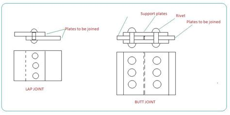 Types Of Rivets In Engineering Drawing