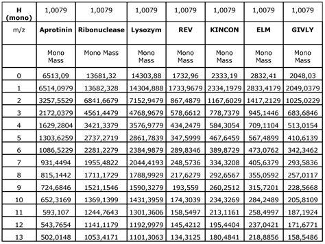 feinsicherung tabelle patent ep2198305a2 polypeptidmarker zur diagnose von