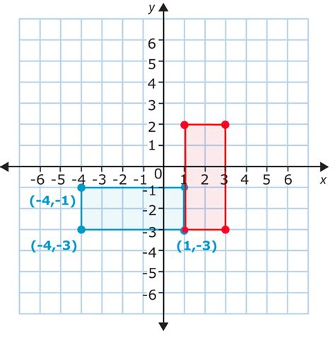 cuarto translation transformations in the coordinate plane ck 12 foundation