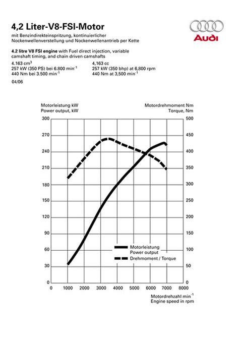 Audi S5 V8 Technische Daten by Audi A8 4 2 Fsi Quattro Technische Daten Abmessungen