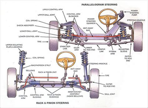 What Does Car Struts Look Like Raleigh Suspension And Steering Z Mech Automotive