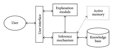diagram of decision support system the structure of decision support system