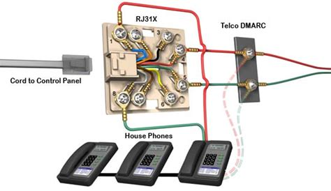 what is an rj31x why do i need it on my alarm system and how do i hook it up livewatch security