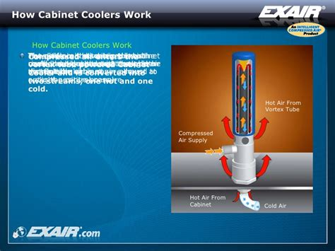compressed air cabinet coolers exair cabinet coolers