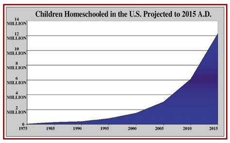 Number Of Fully Mba Programs In The United States by Number Of Homeschooled Children Soars In America