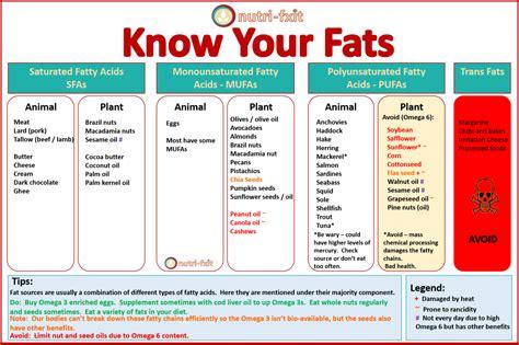 healthy fats don t make you nutri fixit health hub nutri fixit food as medicine