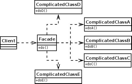 java design pattern facade adapter vs decorator vs facade vs proxy design pattern in java