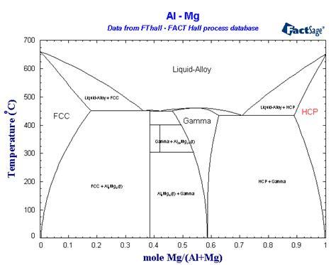 mg sn phase diagram fthall fact process phase diagrams