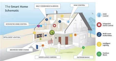 smart homes solutions smart home solutions home automation system actis